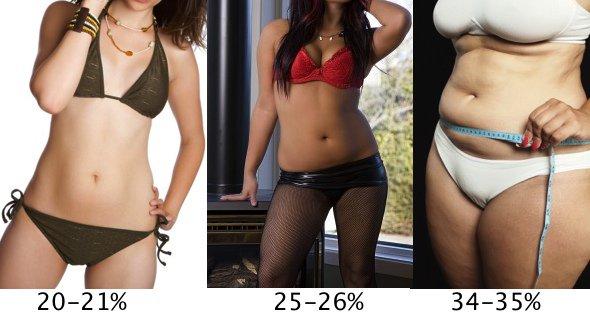 Как узнать свой процент жира и изменить его